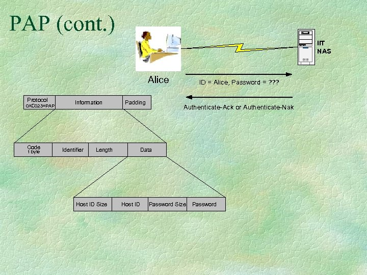 PAP (cont. ) IIT NAS Alice Protocol 0 XC 023=PAP Code 1 byte Information