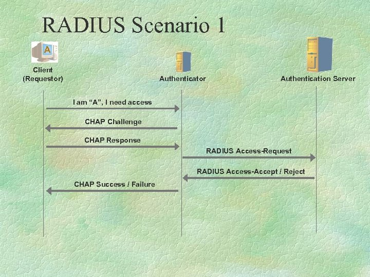 "RADIUS Scenario 1 Client (Requestor) Authenticator Authentication Server I am ""A"", I need access"