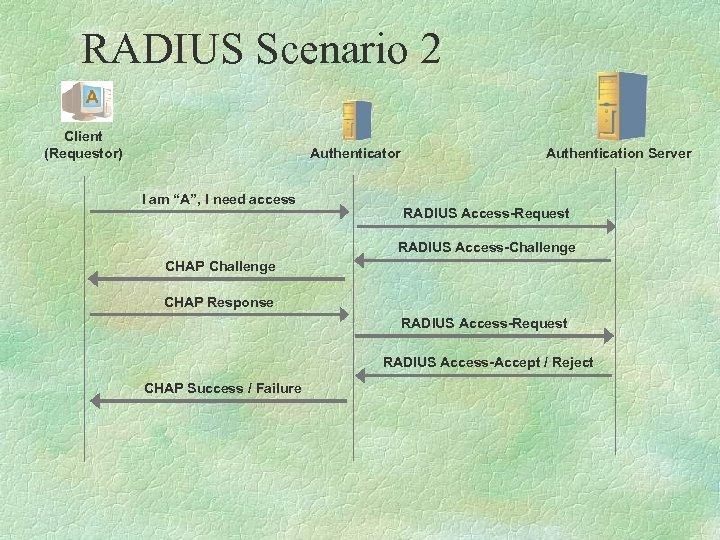 "RADIUS Scenario 2 Client (Requestor) Authenticator I am ""A"", I need access Authentication Server"
