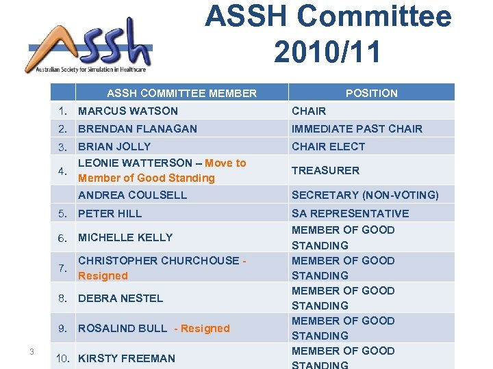 ASSH Committee 2010/11 ASSH COMMITTEE MEMBER POSITION 1. CHAIR 2. BRENDAN FLANAGAN IMMEDIATE PAST