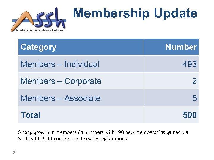Membership Update Category Number Members – Individual 493 Members – Corporate 2 Members –