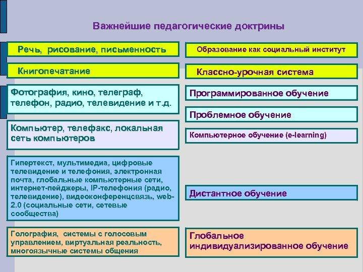 Важнейшие педагогические доктрины Речь, рисование, письменность Образование как социальный институт Книгопечатание Классно-урочная система Фотография,