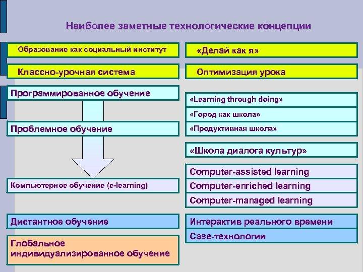 Наиболее заметные технологические концепции Образование как социальный институт «Делай как я» Классно-урочная система Оптимизация
