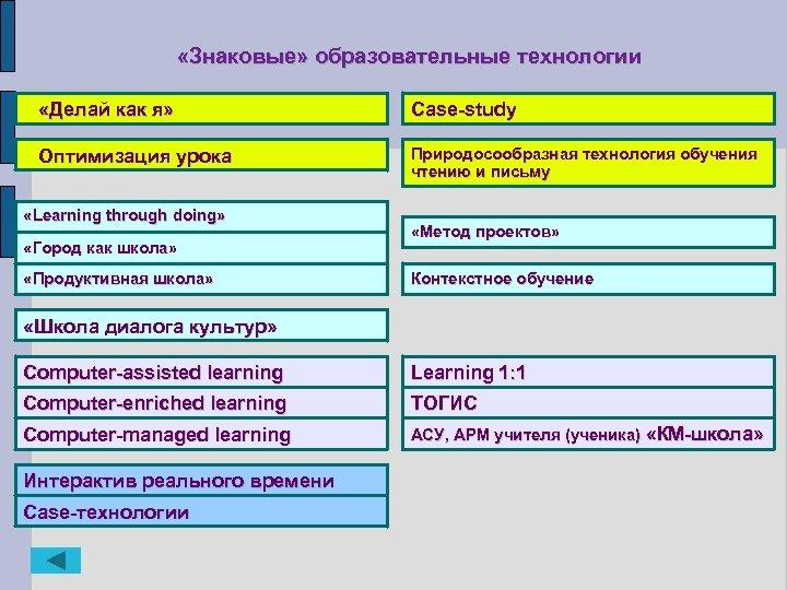 «Знаковые» образовательные технологии «Делай как я» Case-study Оптимизация урока Природосообразная технология обучения чтению
