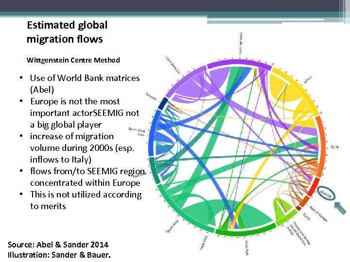 Estimated global migration flows Wittgenstein Centre Method • Use of World Bank matrices (Abel)