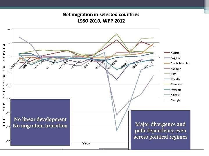 No linear development No migration transition Major divergence and path dependency even across political