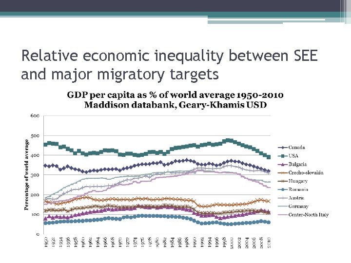 Relative economic inequality between SEE and major migratory targets