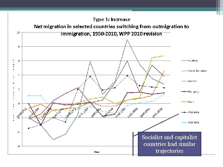 Socialist and capitalist countries had similar trajectories