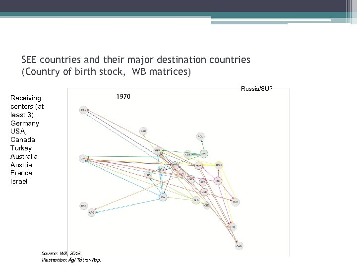 SEE countries and their major destination countries (Country of birth stock, WB matrices) Russia/SU?