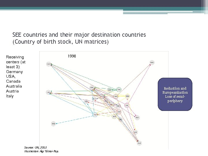 SEE countries and their major destination countries (Country of birth stock, UN matrices) Receiving