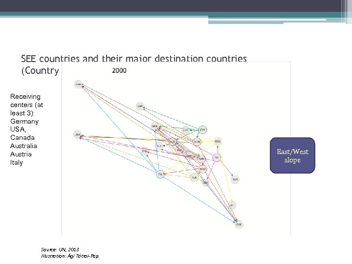 SEE countries and their major destination countries (Country of birth stock, UN matrices Receiving