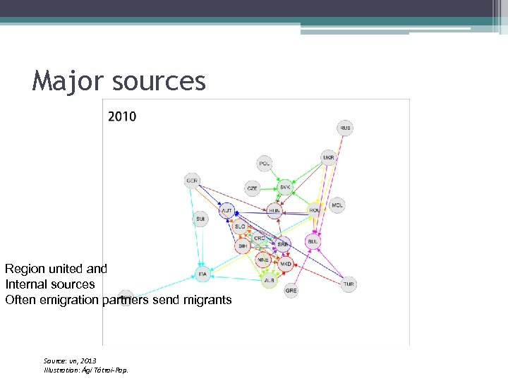 Major sources Region united and Internal sources Often emigration partners send migrants Source: un,