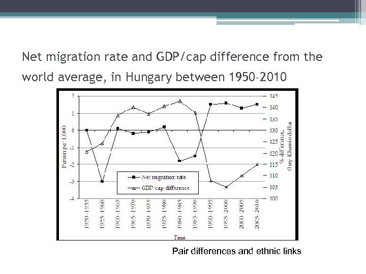 Net migration rate and GDP/cap difference from the world average, in Hungary between 1950–