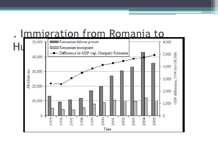 . Immigration from Romania to Hungary 1995– 2005