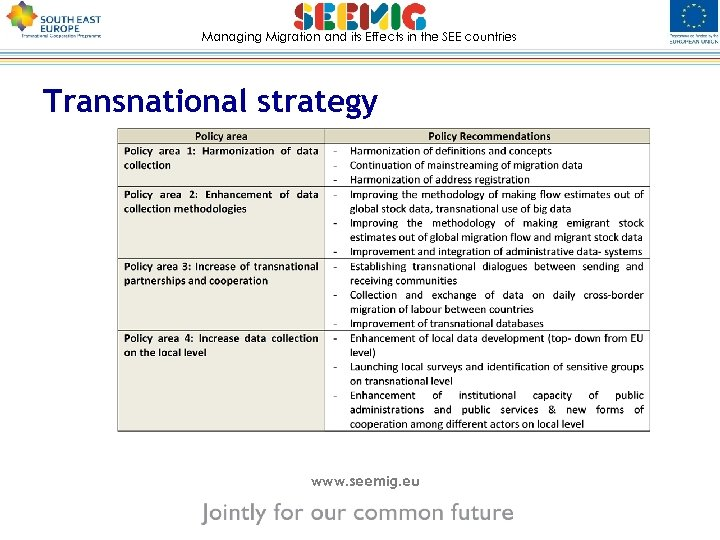 Managing Migration and its Effects in the SEE countries Transnational strategy www. seemig. eu