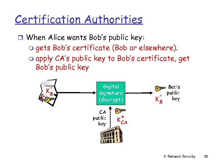 Certification Authorities r When Alice wants Bob's public key: m gets Bob's certificate (Bob