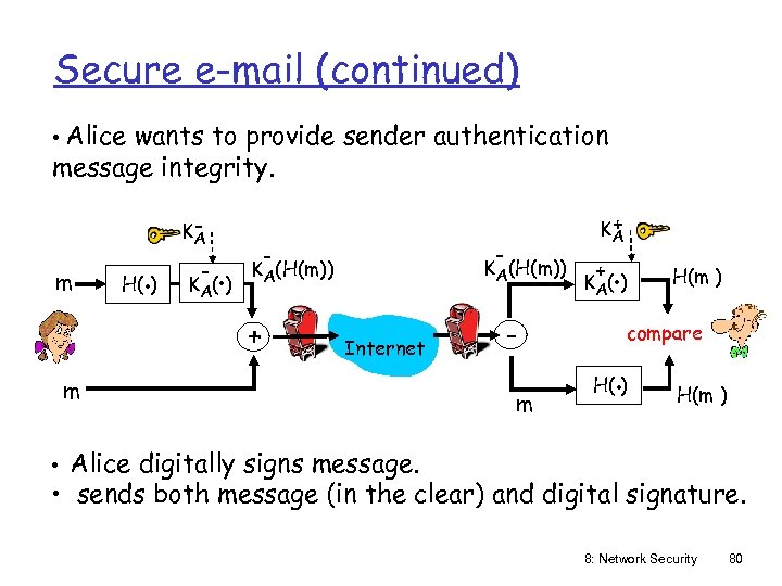 Secure e-mail (continued) • Alice wants to provide sender authentication message integrity. m H(.