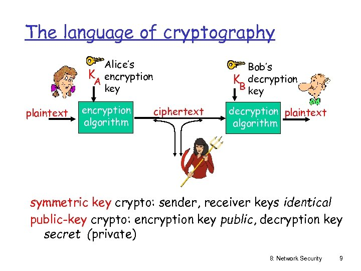 The language of cryptography Alice's K encryption A key plaintext encryption algorithm Bob's K