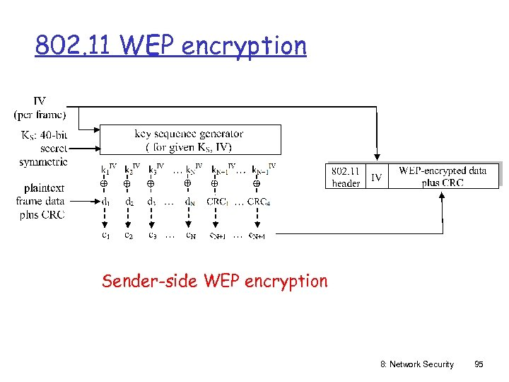 802. 11 WEP encryption Sender-side WEP encryption 8: Network Security 95