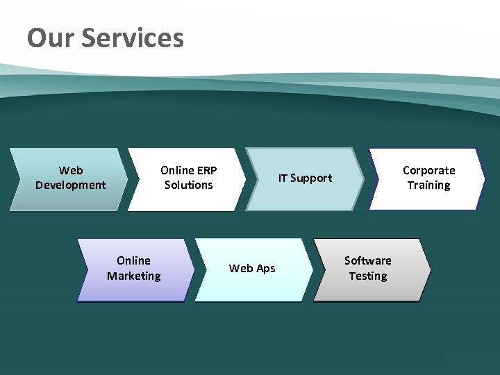 Our Services Web Development Online ERP Solutions Online Marketing Corporate Training IT Support Web