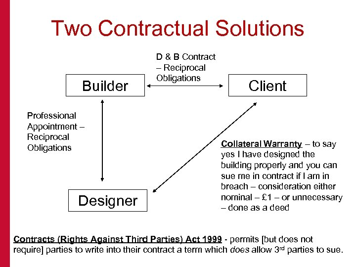 Two Contractual Solutions Builder Professional Appointment – Reciprocal Obligations Designer D & B Contract