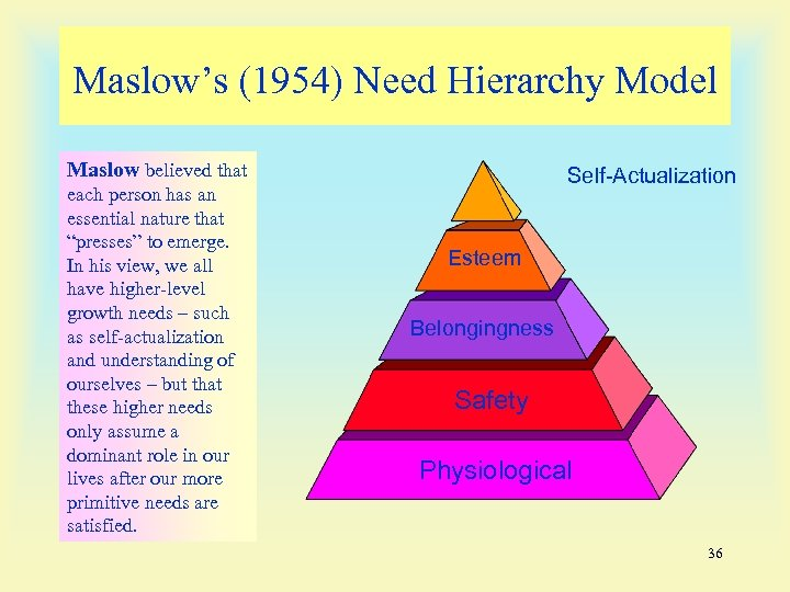Maslow's (1954) Need Hierarchy Model Maslow believed that each person has an essential nature