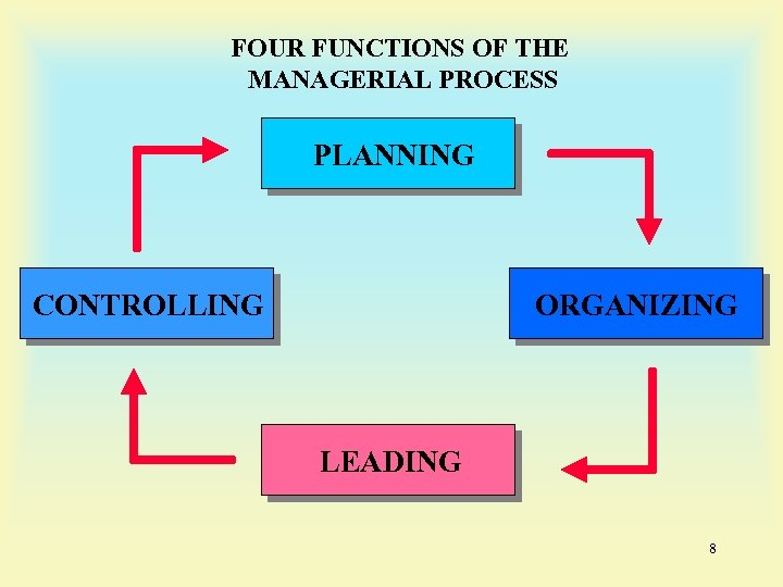 FOUR FUNCTIONS OF THE MANAGERIAL PROCESS PLANNING CONTROLLING ORGANIZING LEADING 8