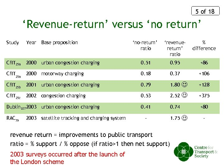 5 of 18 'Revenue-return' versus 'no return' Study Year Cf. IT 25 a Base