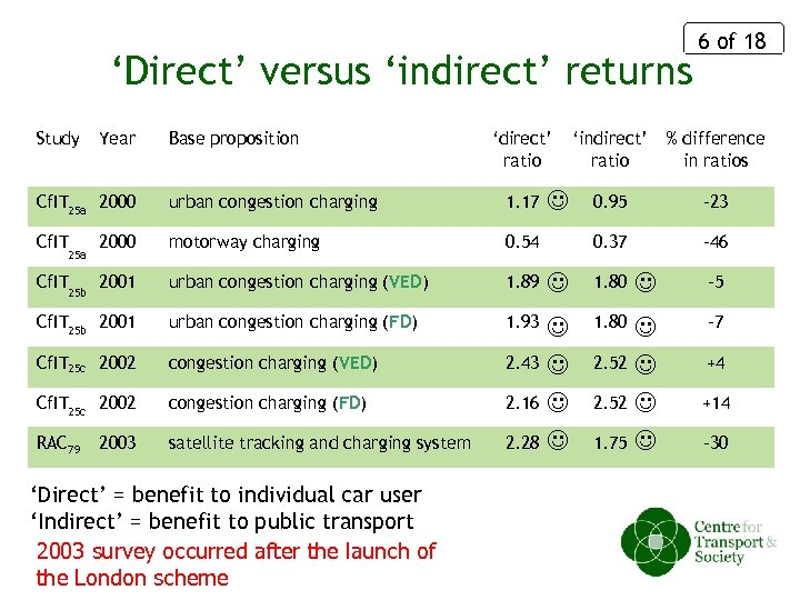 'Direct' versus 'indirect' returns Study Year Base proposition 'direct' ratio Cf. IT 25 a