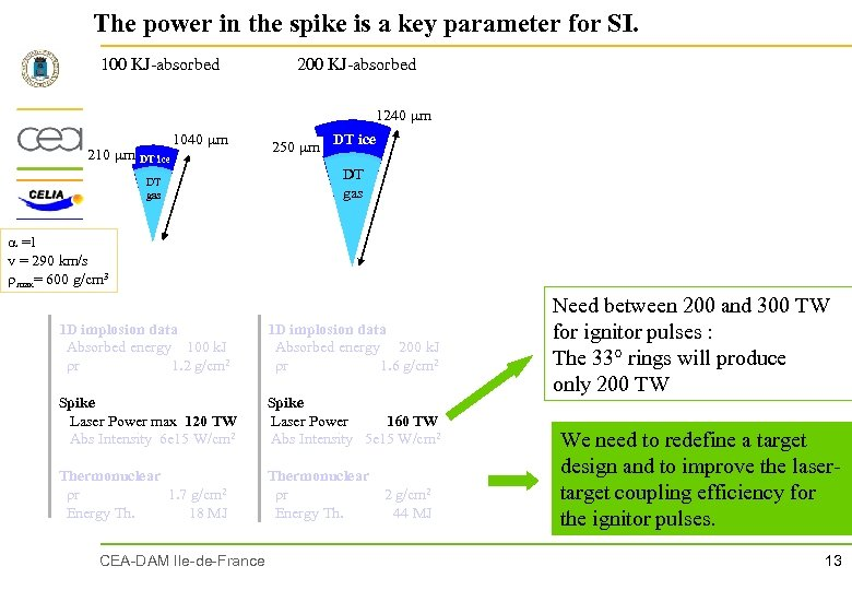 The power in the spike is a key parameter for SI. 100 KJ-absorbed 200