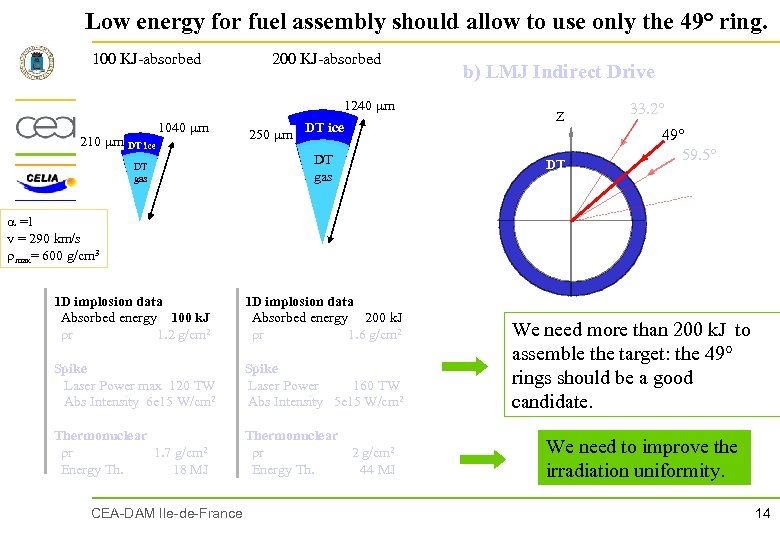 Low energy for fuel assembly should allow to use only the 49° ring. 100