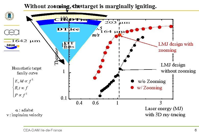 Without zooming, the target is marginally igniting. Thermonuclear gain 100 Adiabat = 3. 5