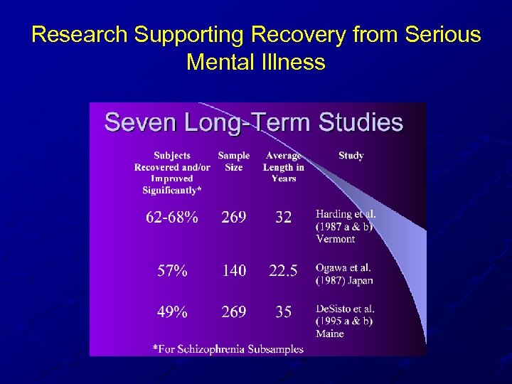 Research Supporting Recovery from Serious Mental Illness