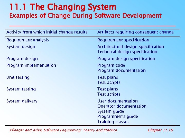 11. 1 The Changing System Examples of Change During Software Development Activity from which