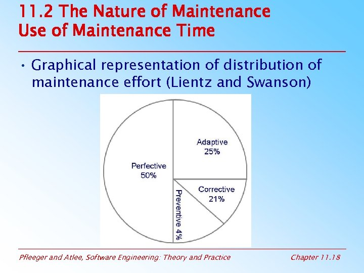 11. 2 The Nature of Maintenance Use of Maintenance Time • Graphical representation of