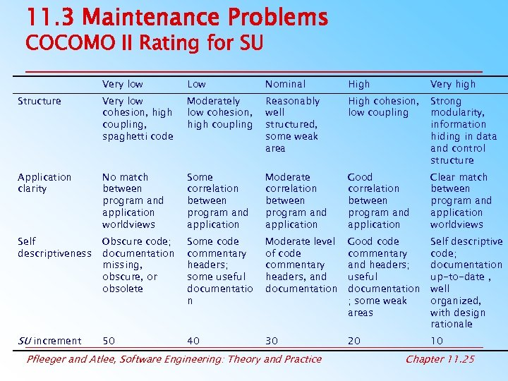 11. 3 Maintenance Problems COCOMO II Rating for SU Very low Low Nominal High
