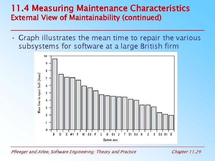 11. 4 Measuring Maintenance Characteristics External View of Maintainability (continued) • Graph illustrates the