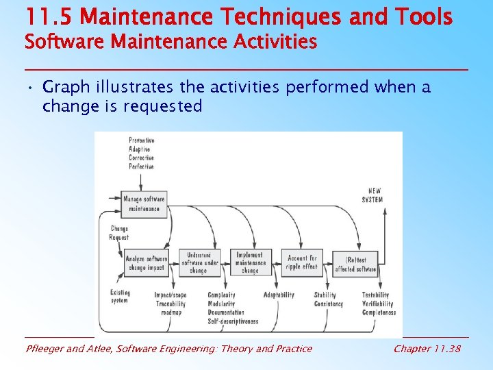 11. 5 Maintenance Techniques and Tools Software Maintenance Activities • Graph illustrates the activities