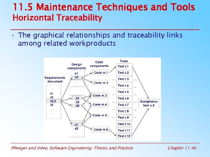 11. 5 Maintenance Techniques and Tools Horizontal Traceability • The graphical relationships and traceability