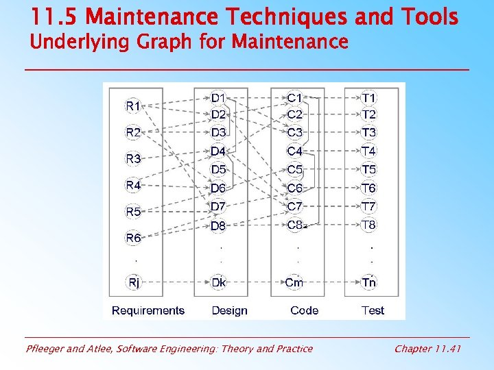 11. 5 Maintenance Techniques and Tools Underlying Graph for Maintenance Pfleeger and Atlee, Software