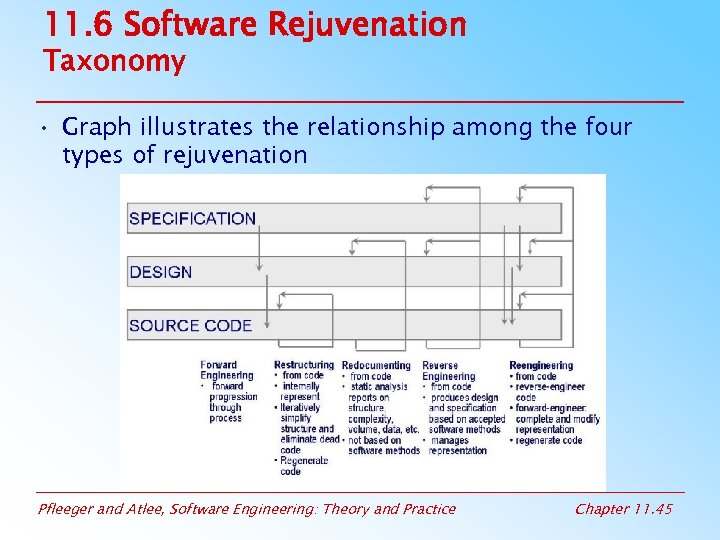 11. 6 Software Rejuvenation Taxonomy • Graph illustrates the relationship among the four types