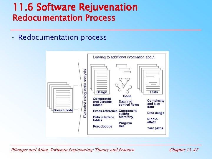 11. 6 Software Rejuvenation Redocumentation Process • Redocumentation process Pfleeger and Atlee, Software Engineering: