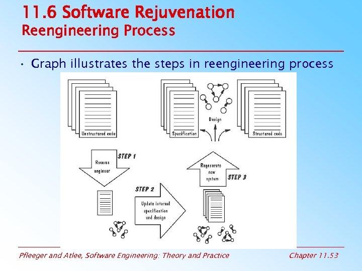 11. 6 Software Rejuvenation Reengineering Process • Graph illustrates the steps in reengineering process