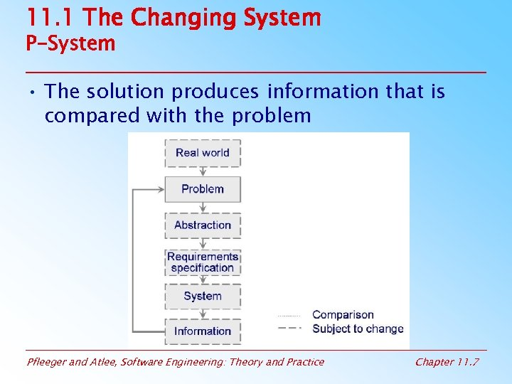 11. 1 The Changing System P-System • The solution produces information that is compared