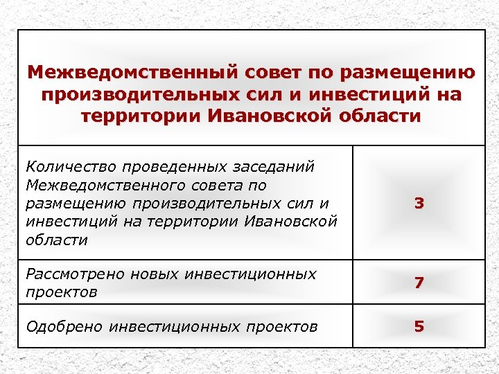 Межведомственный совет по размещению производительных сил и инвестиций на территории Ивановской области Количество проведенных