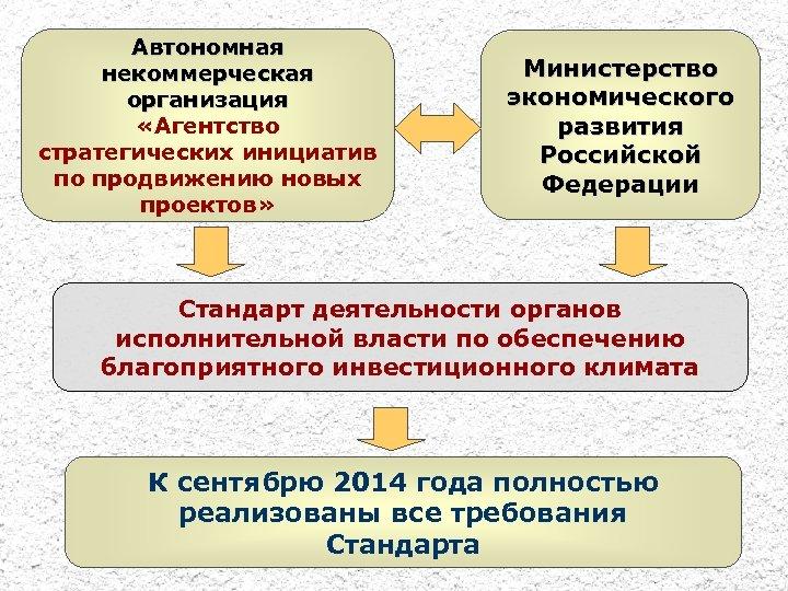 Автономная некоммерческая организация «Агентство стратегических инициатив по продвижению новых проектов» Министерство экономического развития Российской