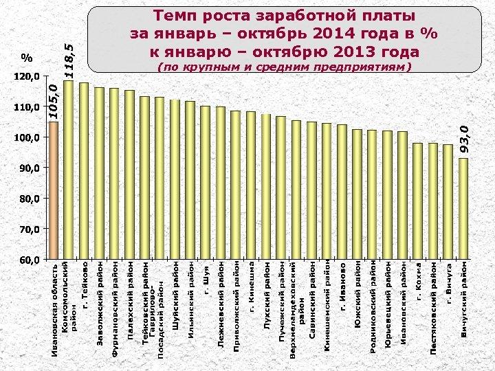 (по крупным и средним предприятиям) 93, 0 105, 0 118, 5 Темп роста заработной
