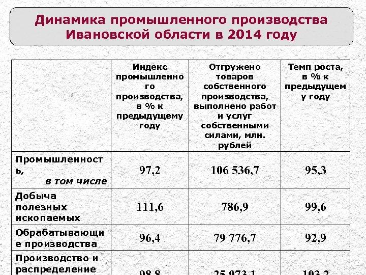 Динамика промышленного производства Ивановской области в 2014 году Индекс промышленно го производства, в%к предыдущему