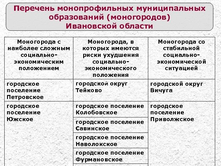 Перечень монопрофильных муниципальных образований (моногородов) Ивановской области Моногорода с наиболее сложным социальноэкономическим положением Моногорода,