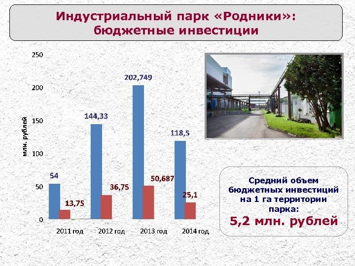 Индустриальный парк «Родники» : бюджетные инвестиции Средний объем бюджетных инвестиций на 1 га территории